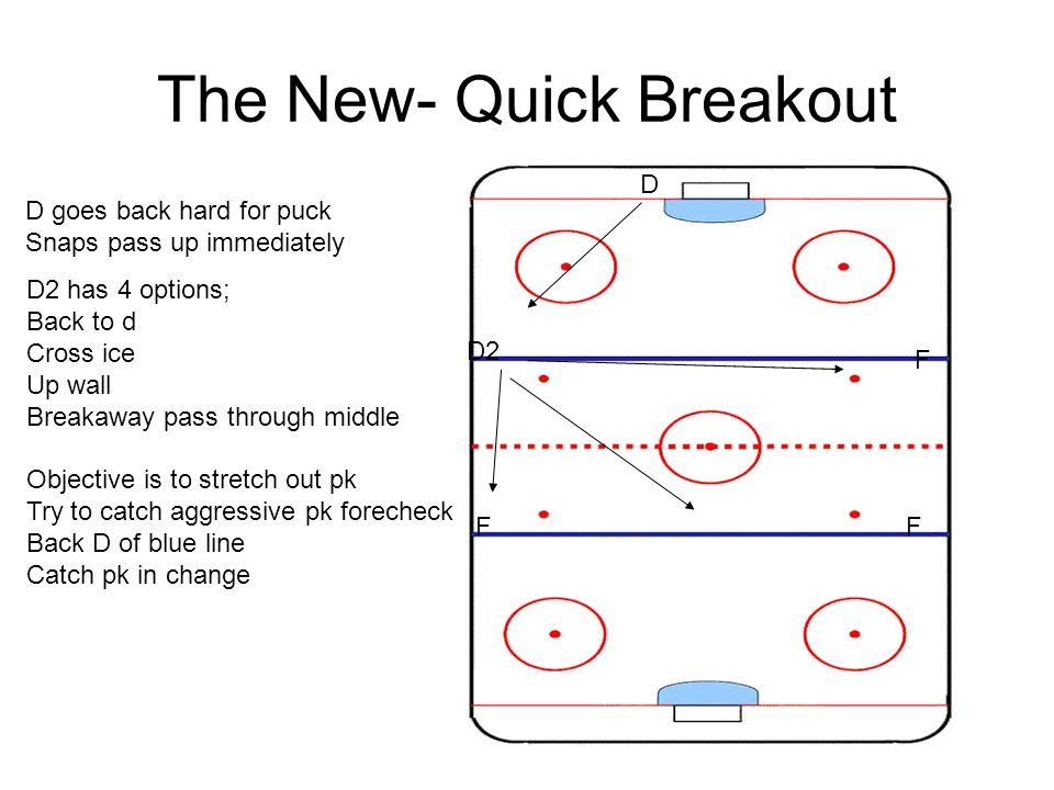 The New- Quick Breakout