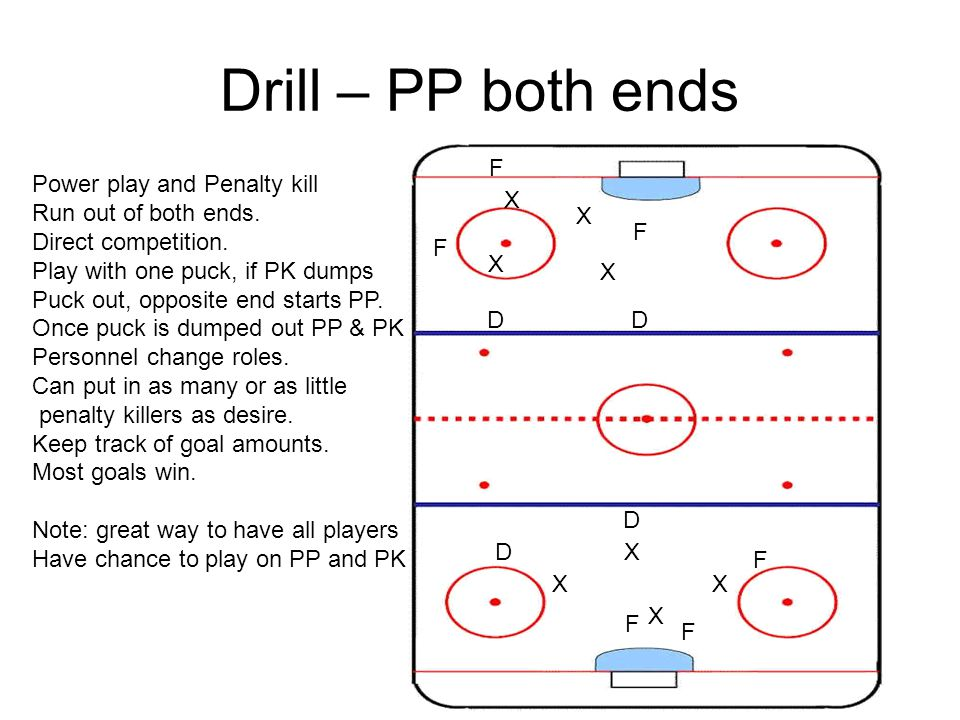 Drill – PP both ends F Power play and Penalty kill