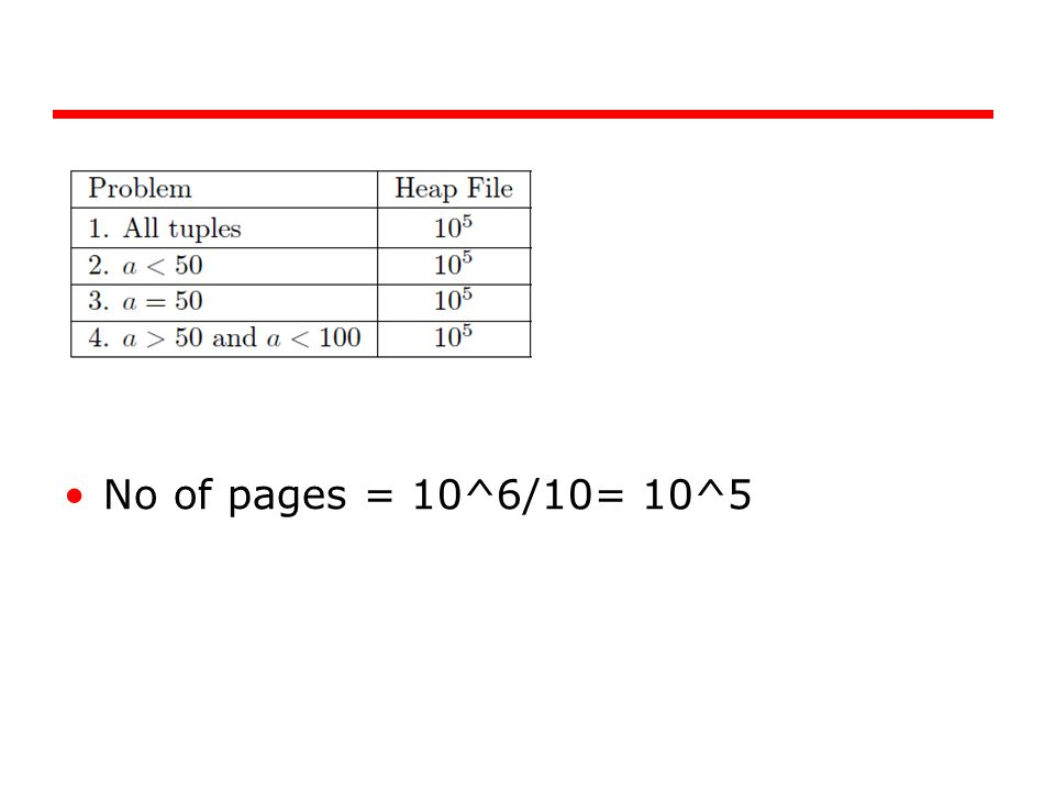 No of pages = 10^6/10= 10^5