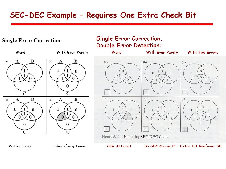 SEC-DEC Example – Requires One Extra Check Bit