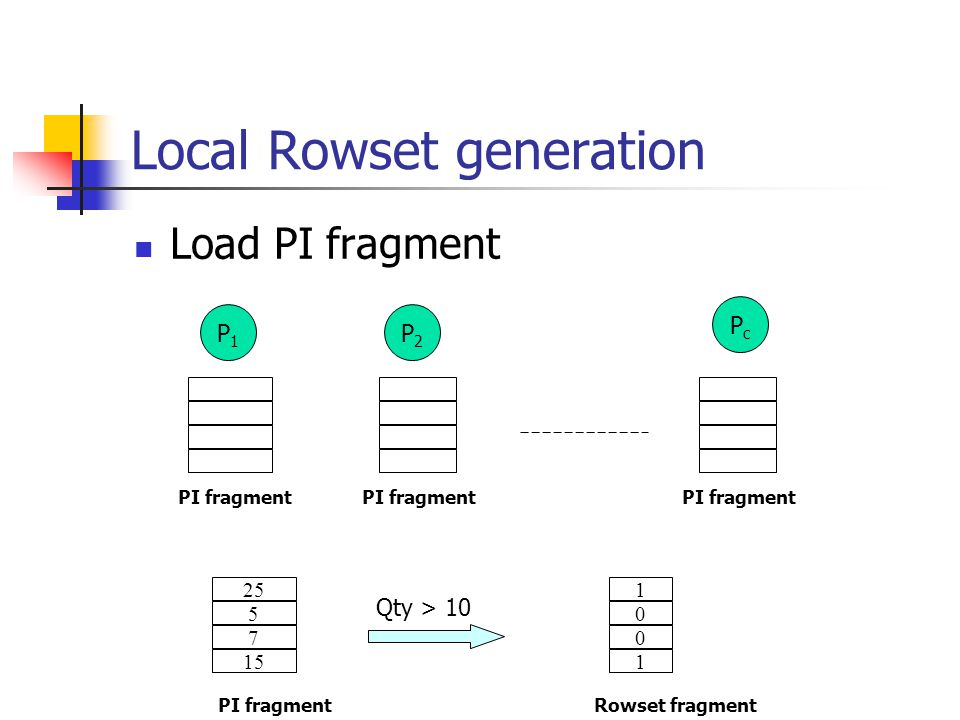 Local Rowset generation