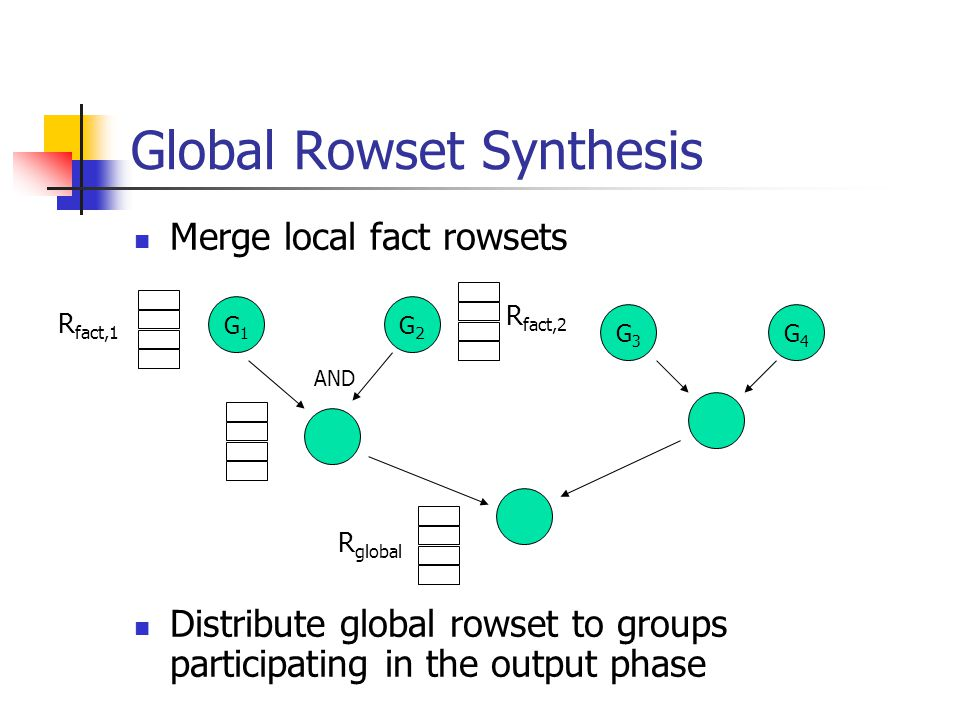 Global Rowset Synthesis