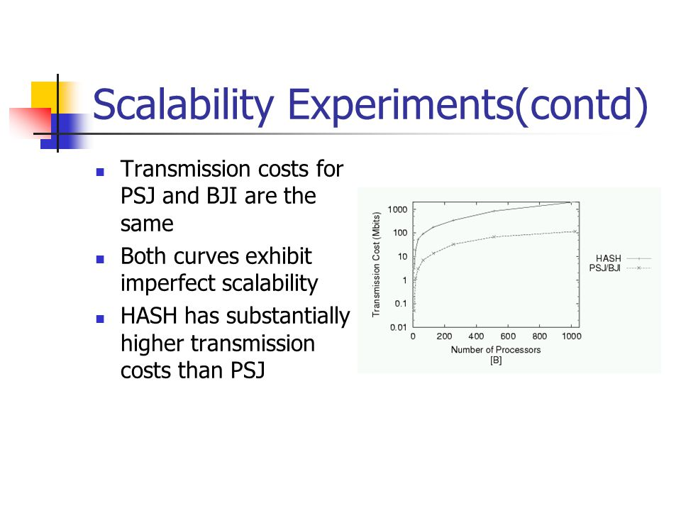 Scalability Experiments(contd)