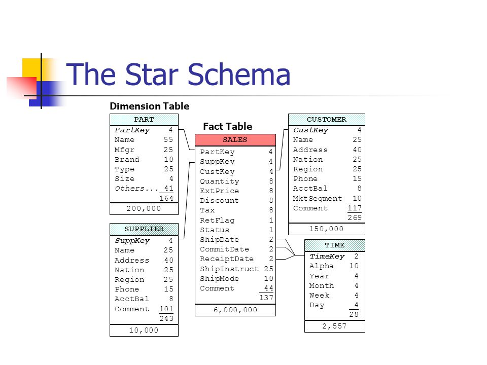 The Star Schema Dimension Table Fact Table PART CUSTOMER PartKey 4