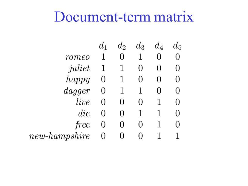 Document-term matrix