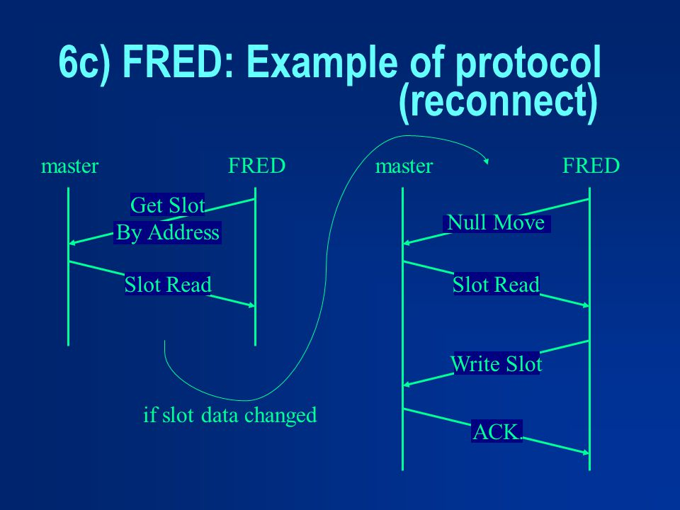 6c) FRED: Example of protocol (reconnect)