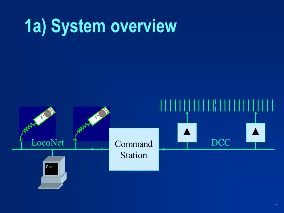 1a) System overview DCC C:> LocoNet . Command Station