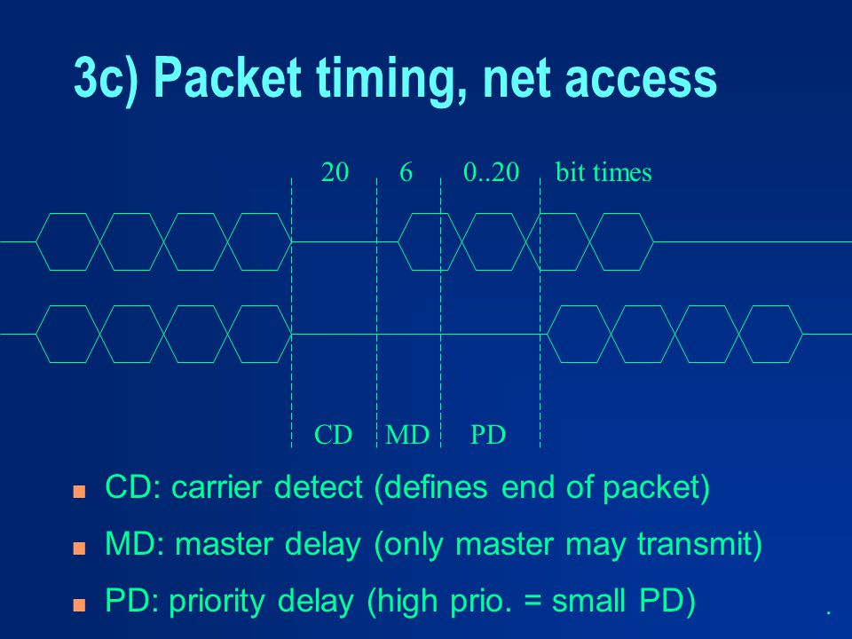 3c) Packet timing, net access