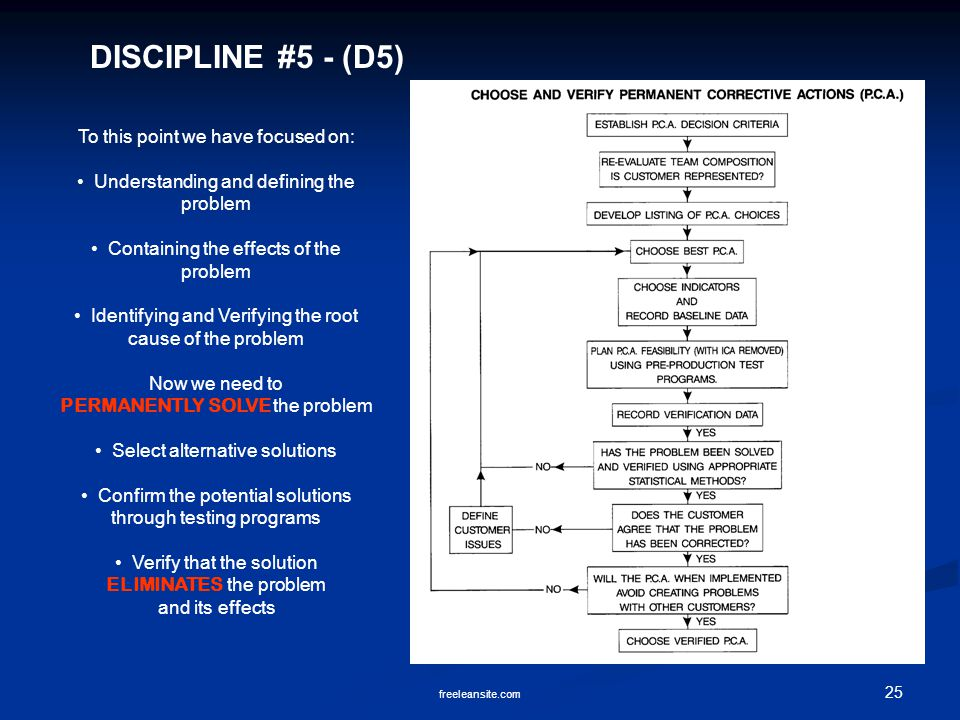 DISCIPLINE #5 - (D5) To this point we have focused on: