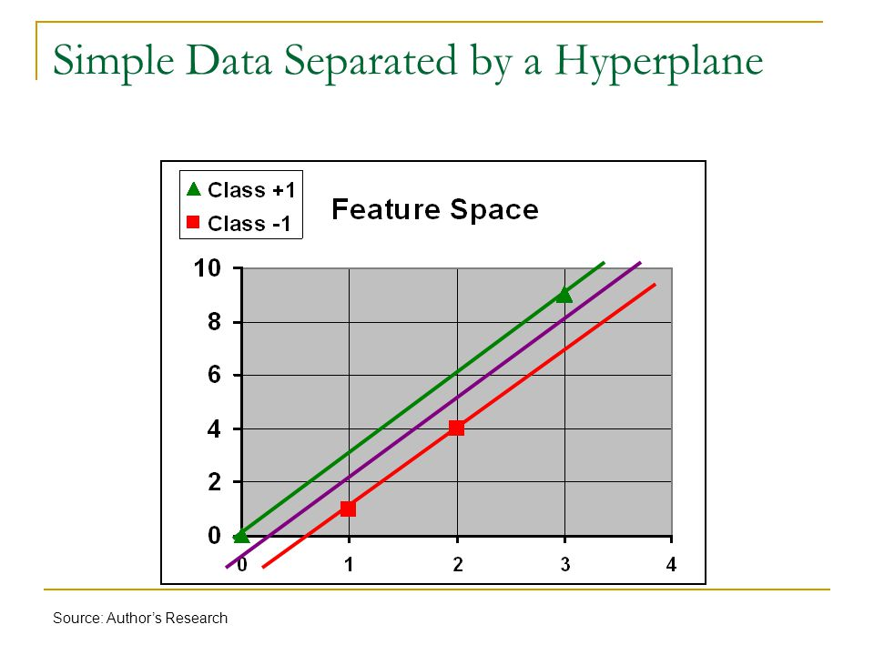 Simple Data Separated by a Hyperplane