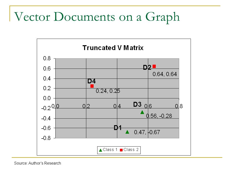 Vector Documents on a Graph