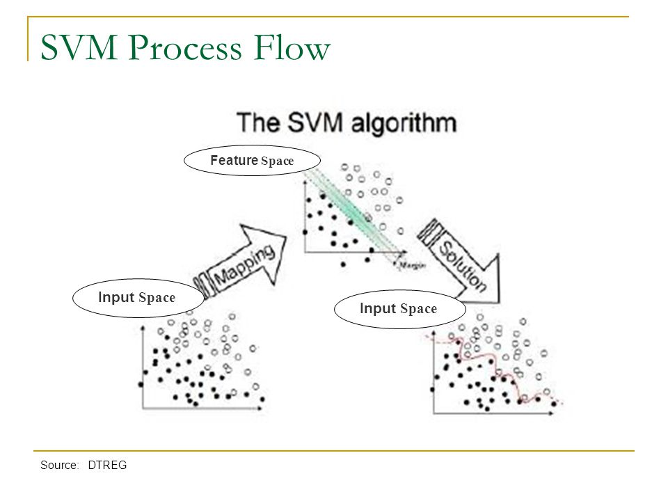 SVM Process Flow Feature Space Input Space Input Space Source: DTREG