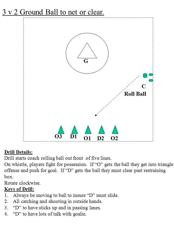 3 v 2 Ground Ball to net or clear.