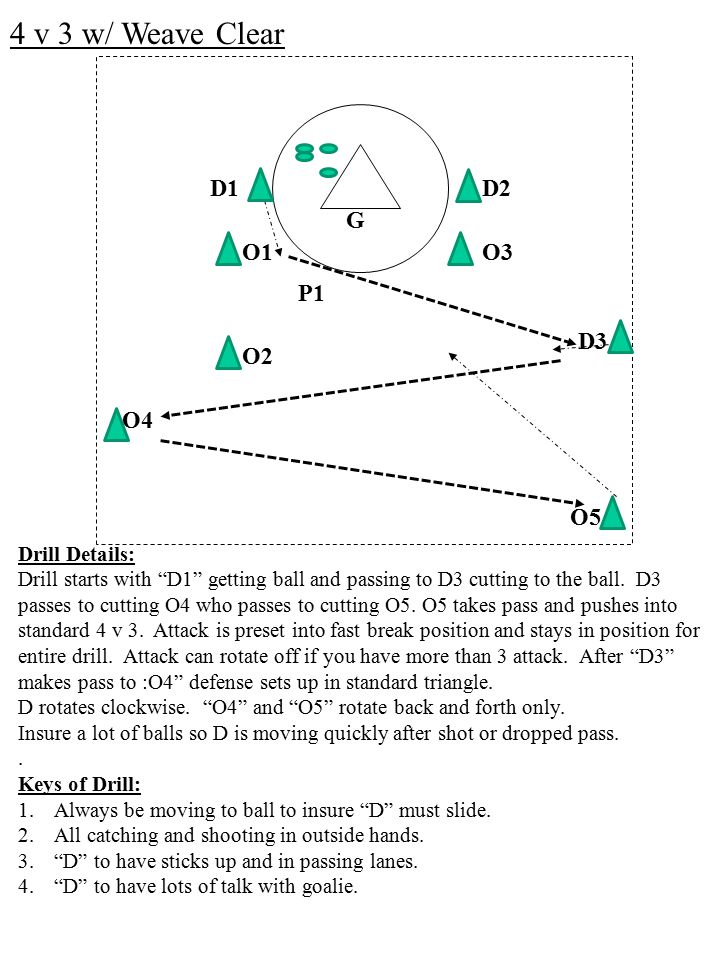4 v 3 w/ Weave Clear D1 D2 G O1 O3 P1 D3 O2 O4 O5 Drill Details:
