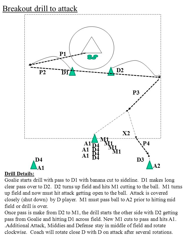 Breakout drill to attack