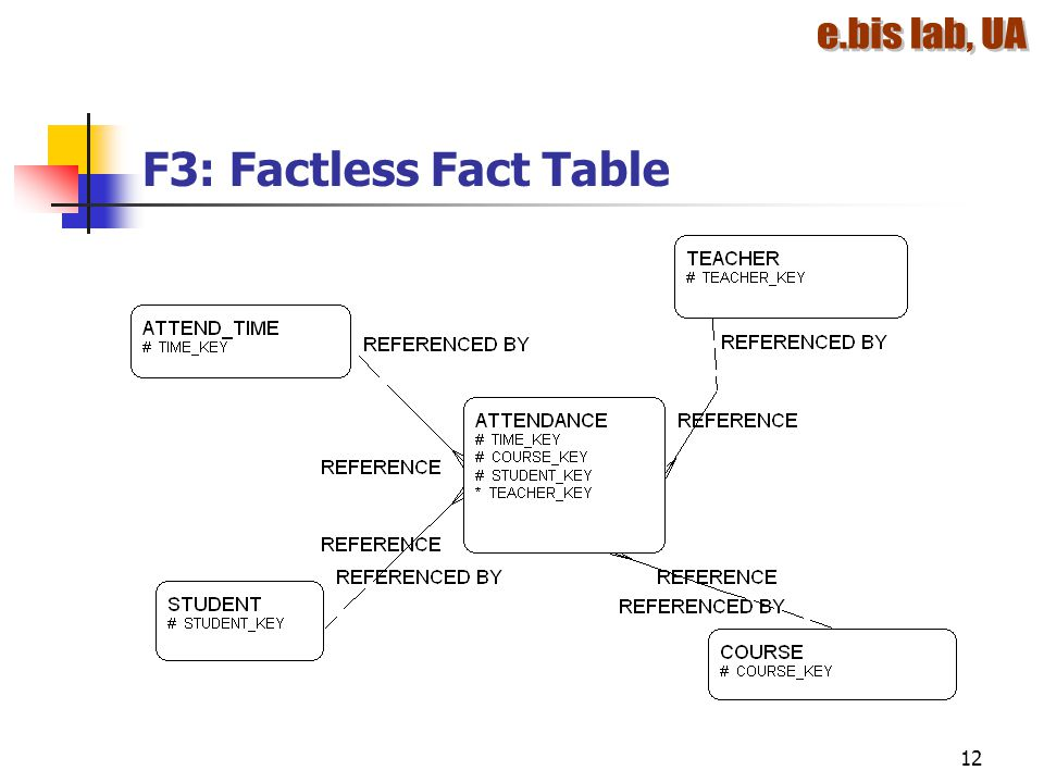 F3: Factless Fact Table