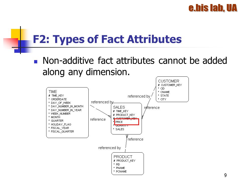 F2: Types of Fact Attributes