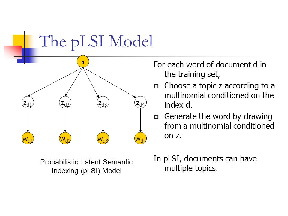 Probabilistic Latent Semantic Indexing (pLSI) Model