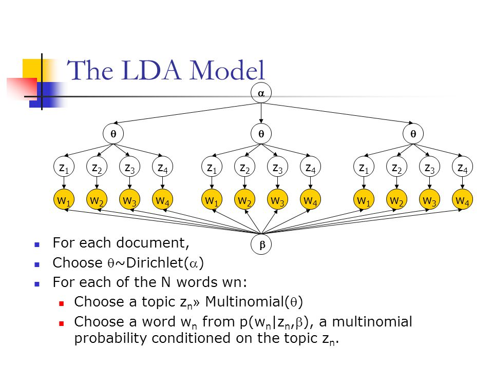 The LDA Model For each document, Choose ~Dirichlet()