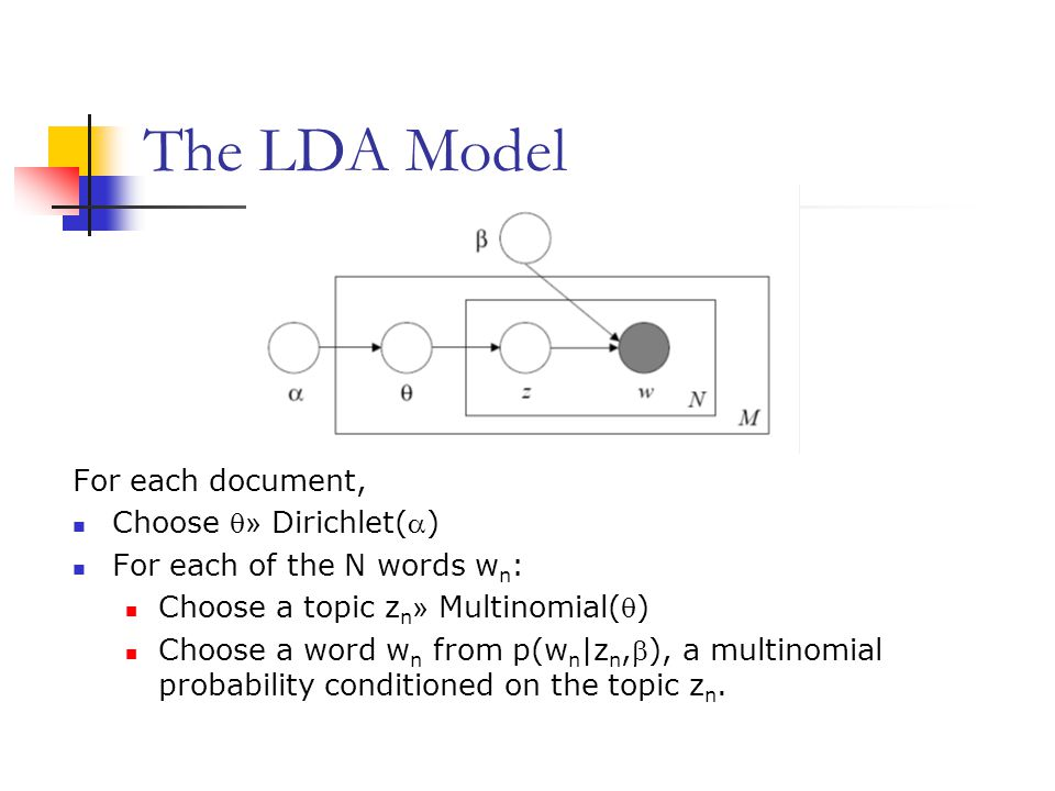 The LDA Model For each document, Choose » Dirichlet()
