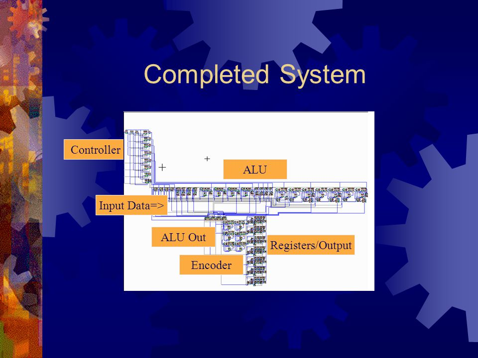 Completed System Controller ALU Input Data=> ALU Out