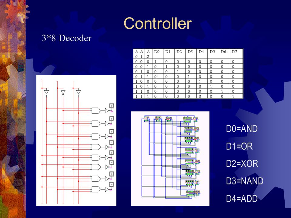 Controller 3*8 Decoder D0=AND D1=OR D2=XOR D3=NAND D4=ADD