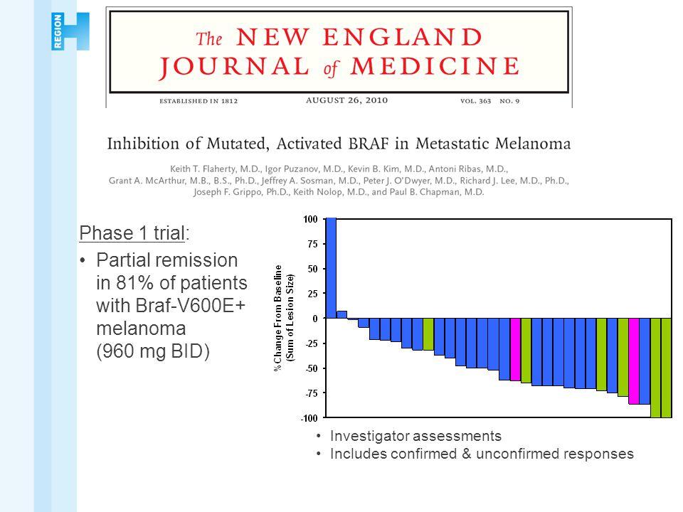Phase 1 trial: Partial remission in 81% of patients with Braf-V600E+ melanoma (960 mg BID)