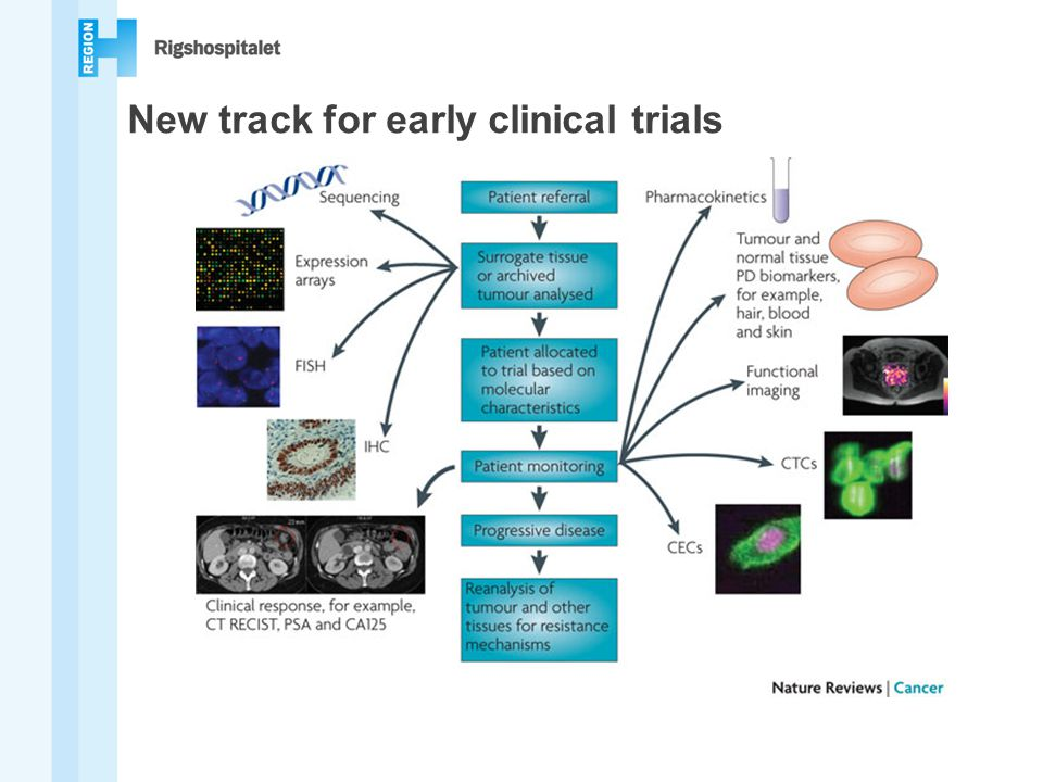 New track for early clinical trials