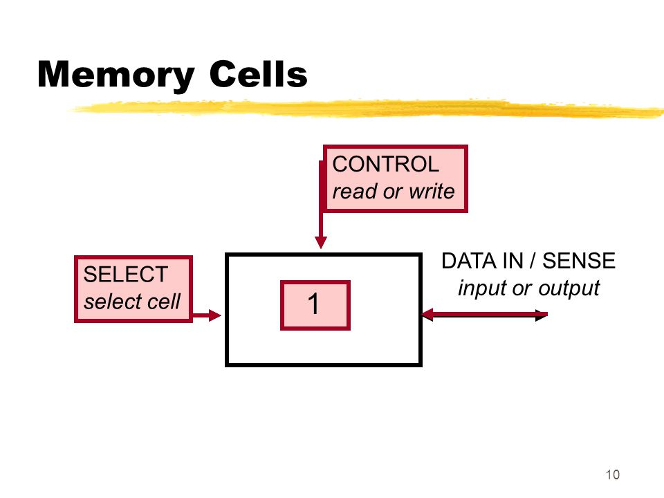 Memory Cells 1 0/1 CONTROL CONTROL read or write read or write