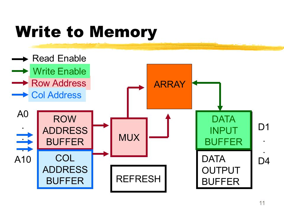 Write to Memory Read Enable Write Enable Write Enable Row Address