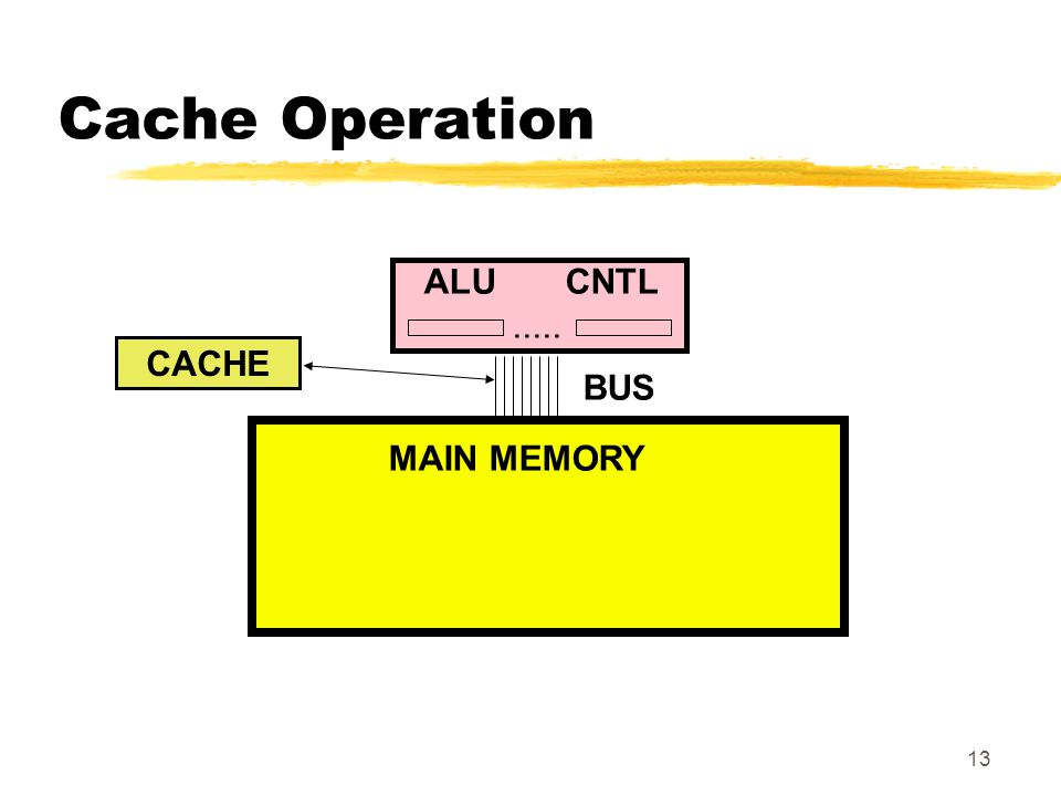 Cache Operation ALU CNTL ..... CACHE BUS MAIN MEMORY
