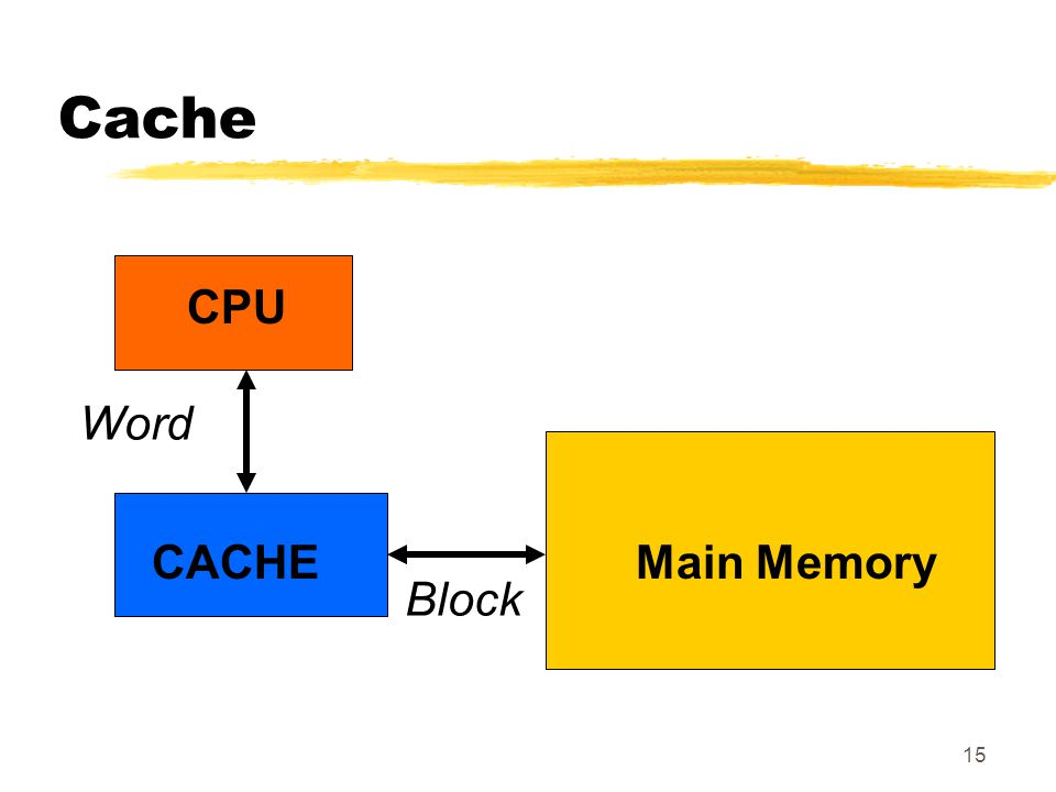 Cache CPU Word CACHE Main Memory Block
