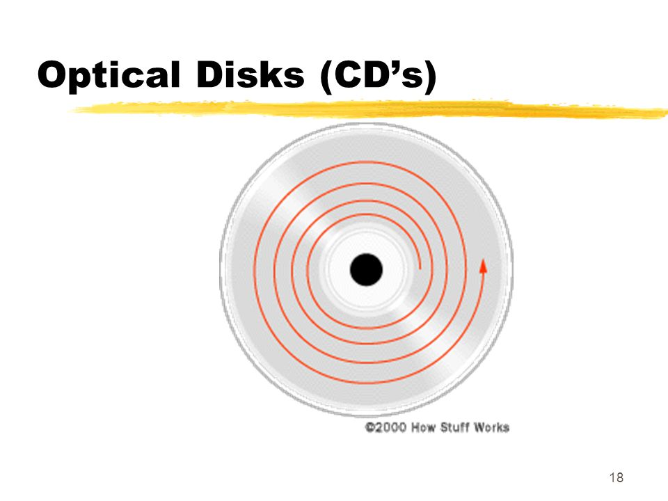 Optical Disks (CD's)