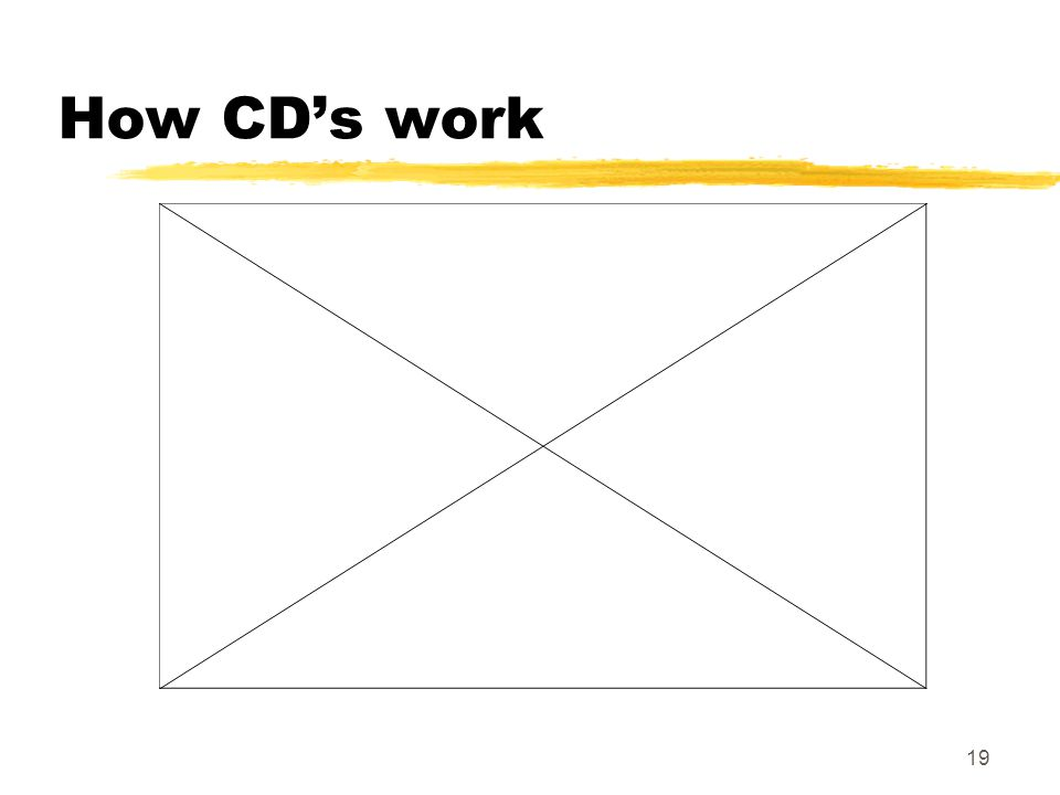 How CD's work