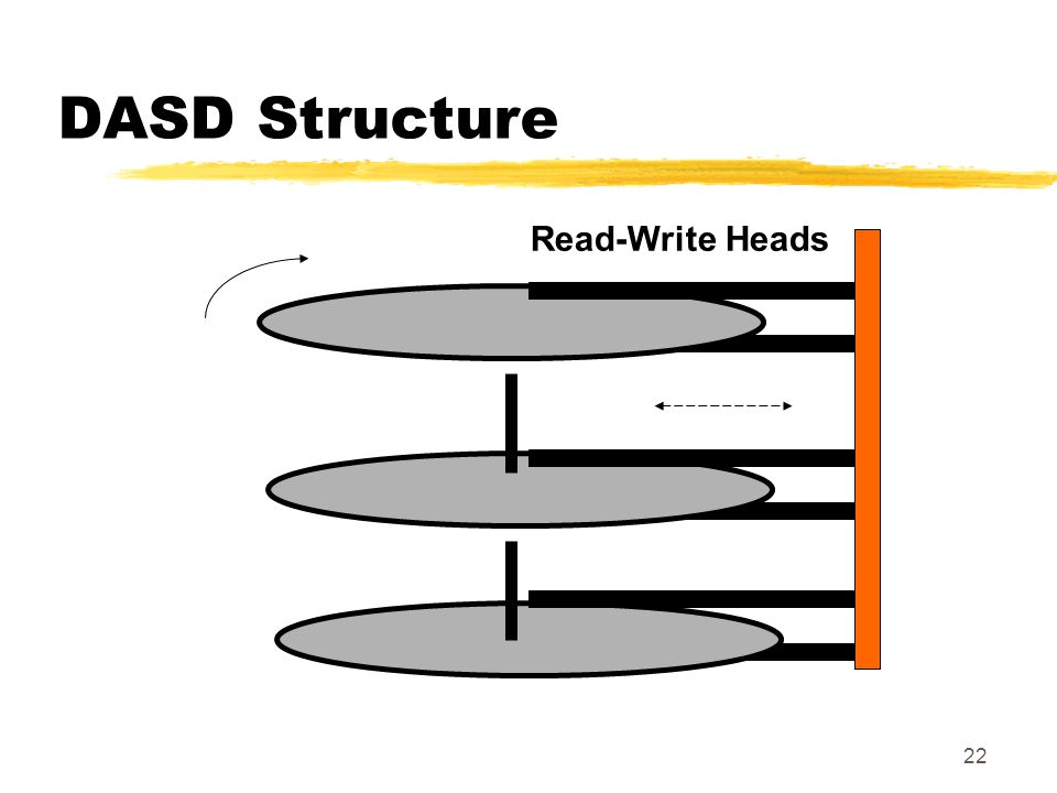 DASD Structure Read-Write Heads