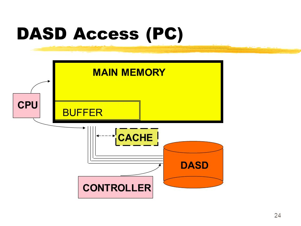 DASD Access (PC) MAIN MEMORY CPU BUFFER CACHE DASD CONTROLLER