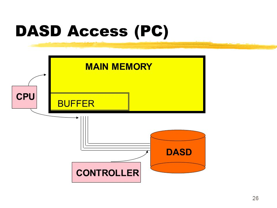 DASD Access (PC) MAIN MEMORY CPU BUFFER DASD CONTROLLER