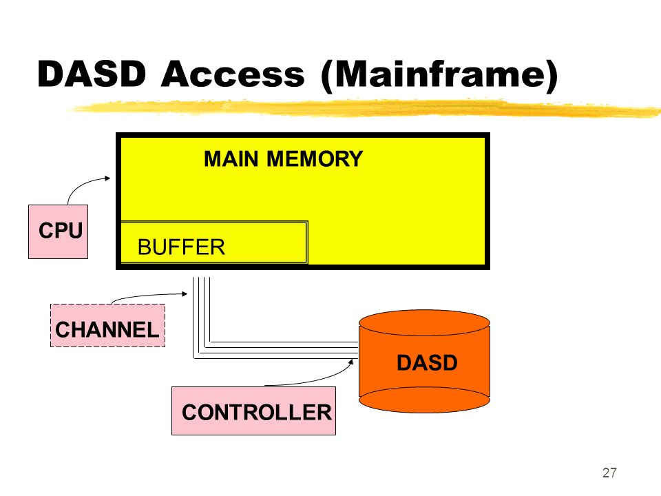 DASD Access (Mainframe)