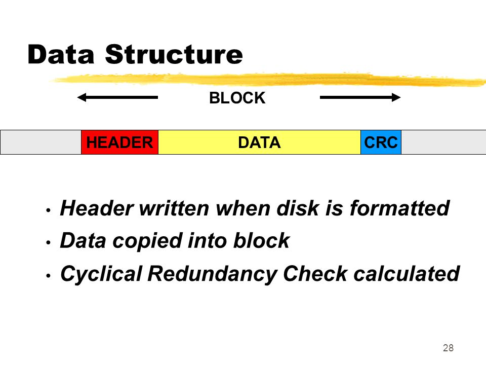 Data Structure BLOCK HEADER HEADER DATA CRC