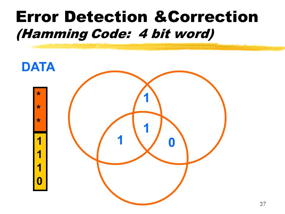 Error Detection &Correction (Hamming Code: 4 bit word)