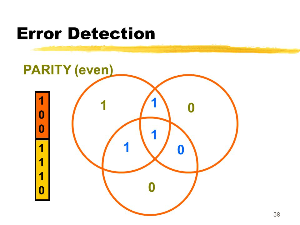 Error Detection PARITY (even) 100 1 1 1 1 1
