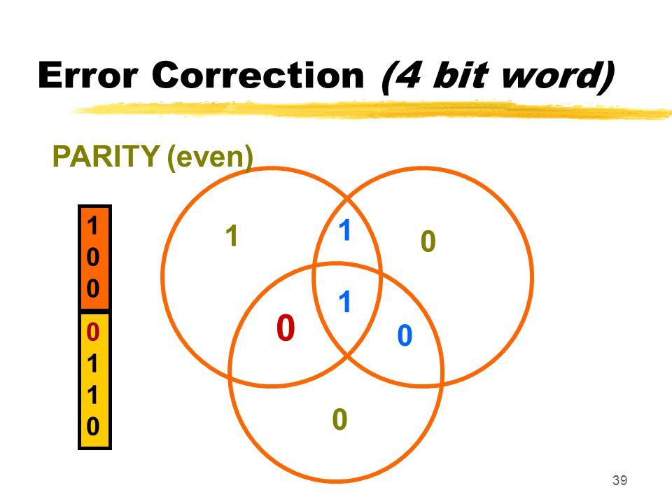 Error Correction (4 bit word)