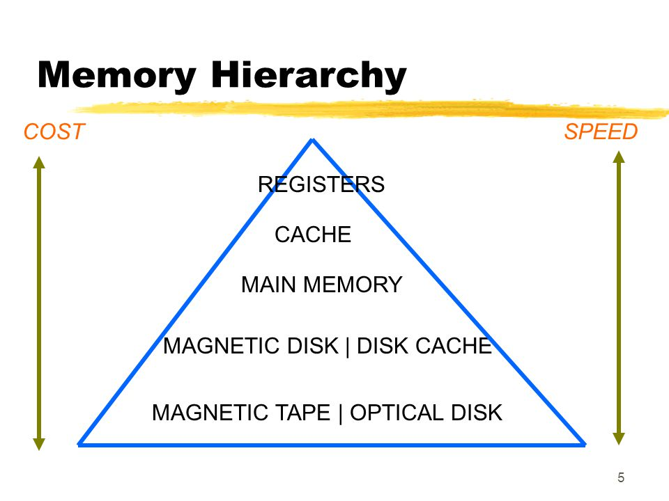 Memory Hierarchy COST SPEED REGISTERS CACHE MAIN MEMORY