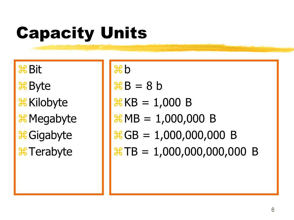 Capacity Units Bit Byte Kilobyte Megabyte Gigabyte Terabyte b B = 8 b