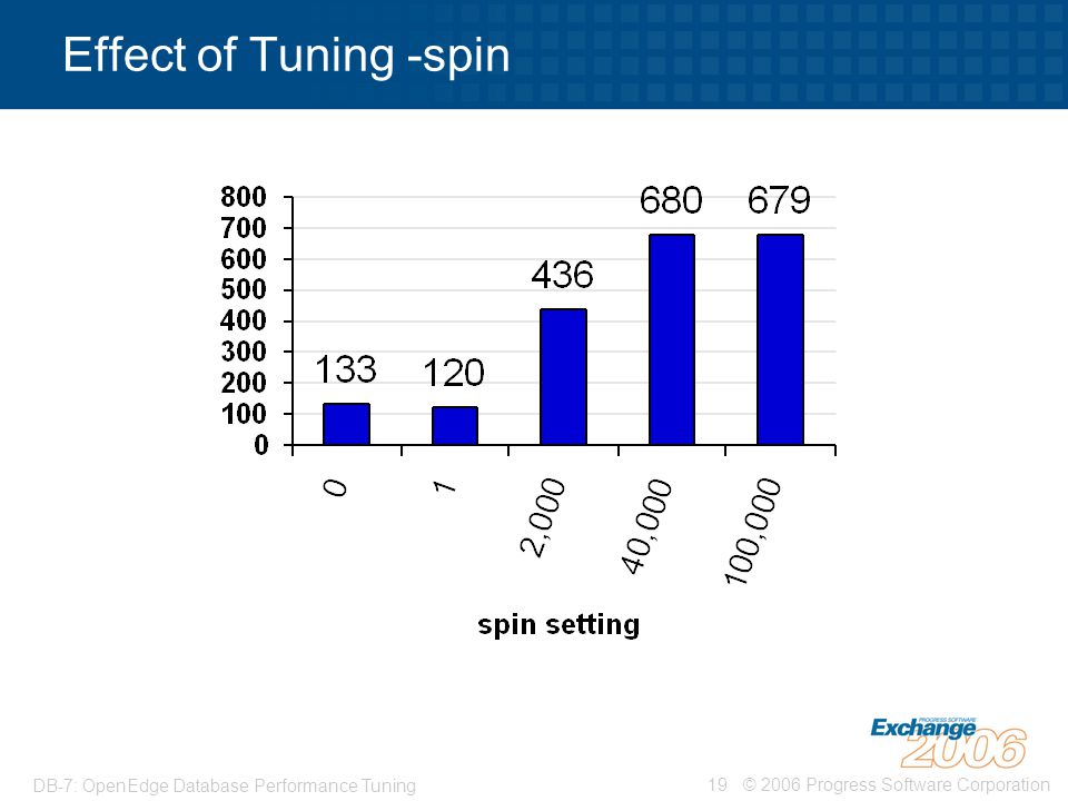 Effect of Tuning -spin DB-7: OpenEdge Database Performance Tuning