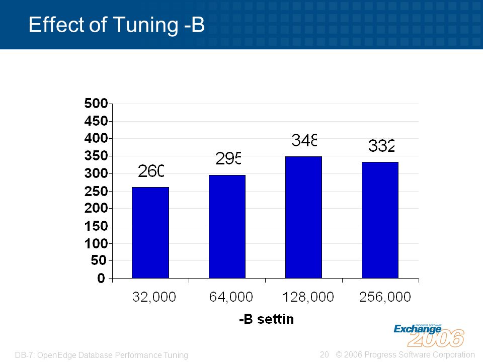 Effect of Tuning -B DB-7: OpenEdge Database Performance Tuning