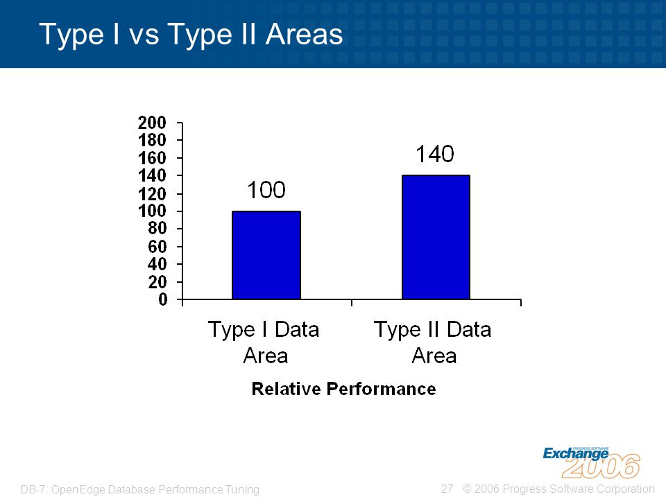 Type I vs Type II Areas DB-7: OpenEdge Database Performance Tuning
