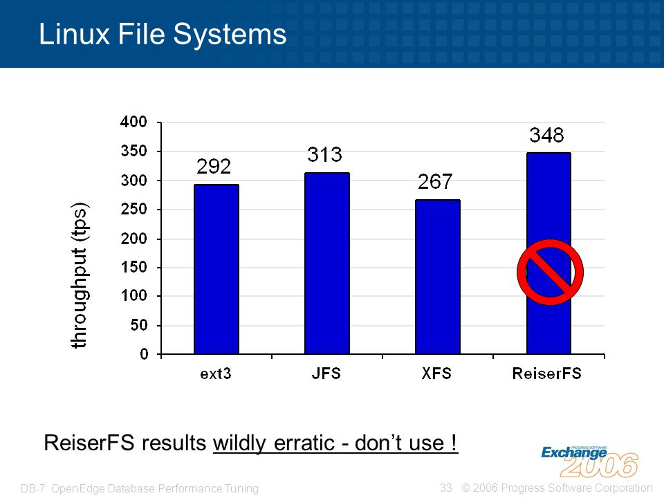 Linux File Systems ReiserFS results wildly erratic - don't use !