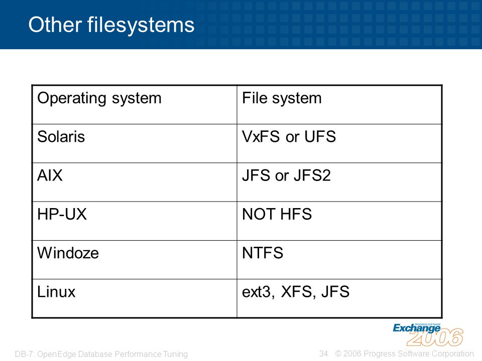 Other filesystems Operating system File system Solaris VxFS or UFS AIX