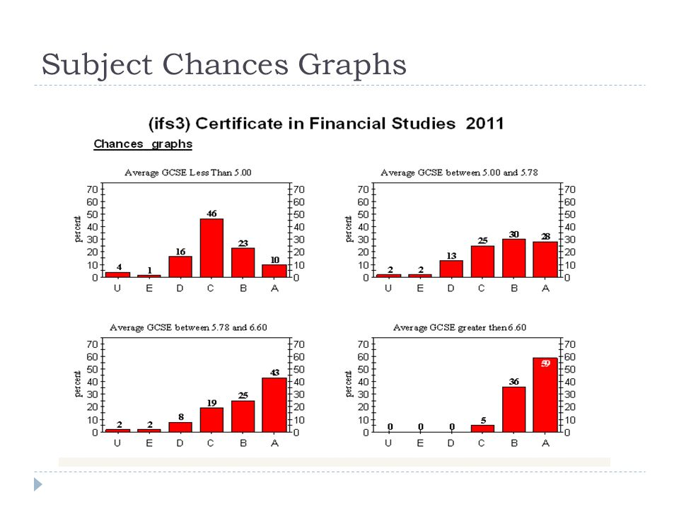 Subject Chances Graphs